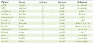 Mladí chovatelé okres Žďár nad Sázavou - výsledky okresního družstva