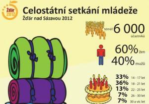 setkani-mladeze-infografika