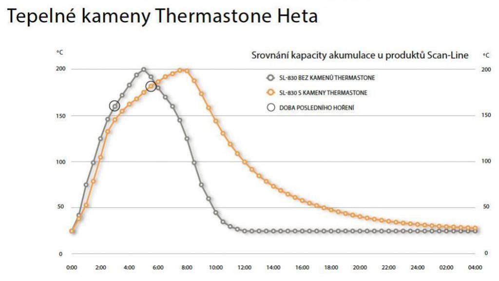 Tepelné kameny Thermastone heta